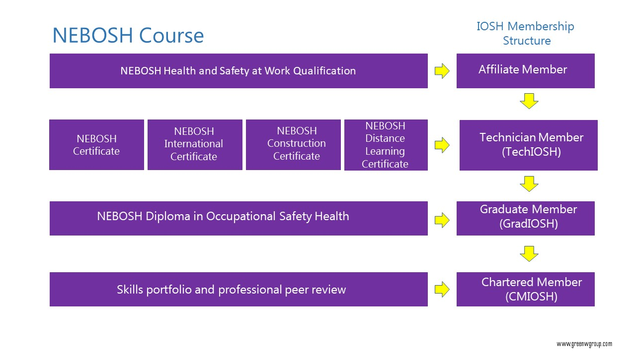 Get Set Your Career With NEBOSH Qualification