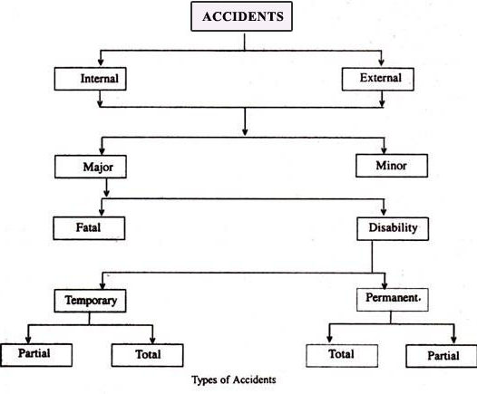 causes and prevelence of industrial accidents It is agreed that these causes and the accidents that they create interfere seriously with the quality, volume, and cost of pro- duction and are of a preventable nature there is general agreement, also, that successful methods in accident prevention are similar to those that are used in controlling production.