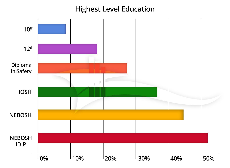 hse-level-qualification